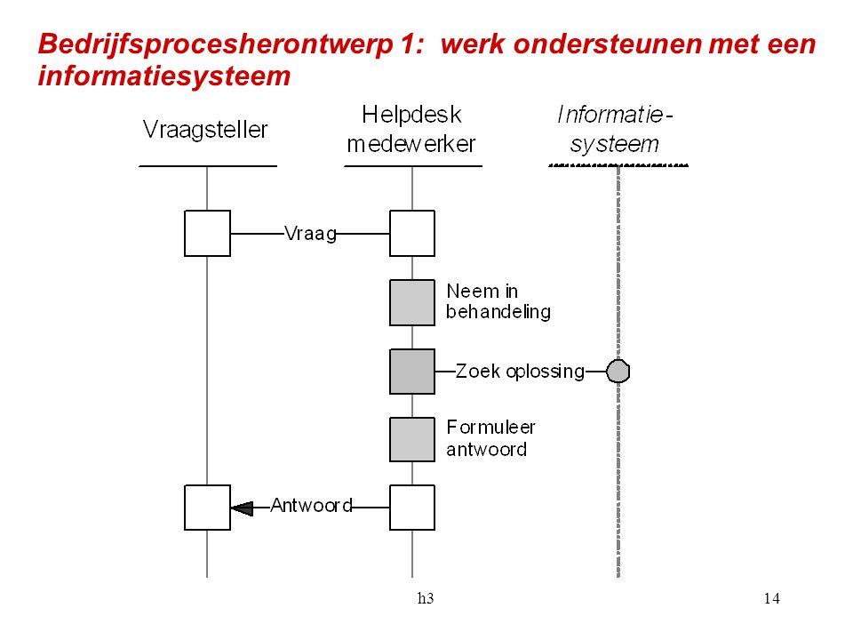 Bedrijfsprocesherontwerp 1: werk ondersteunen met een informatiesysteem