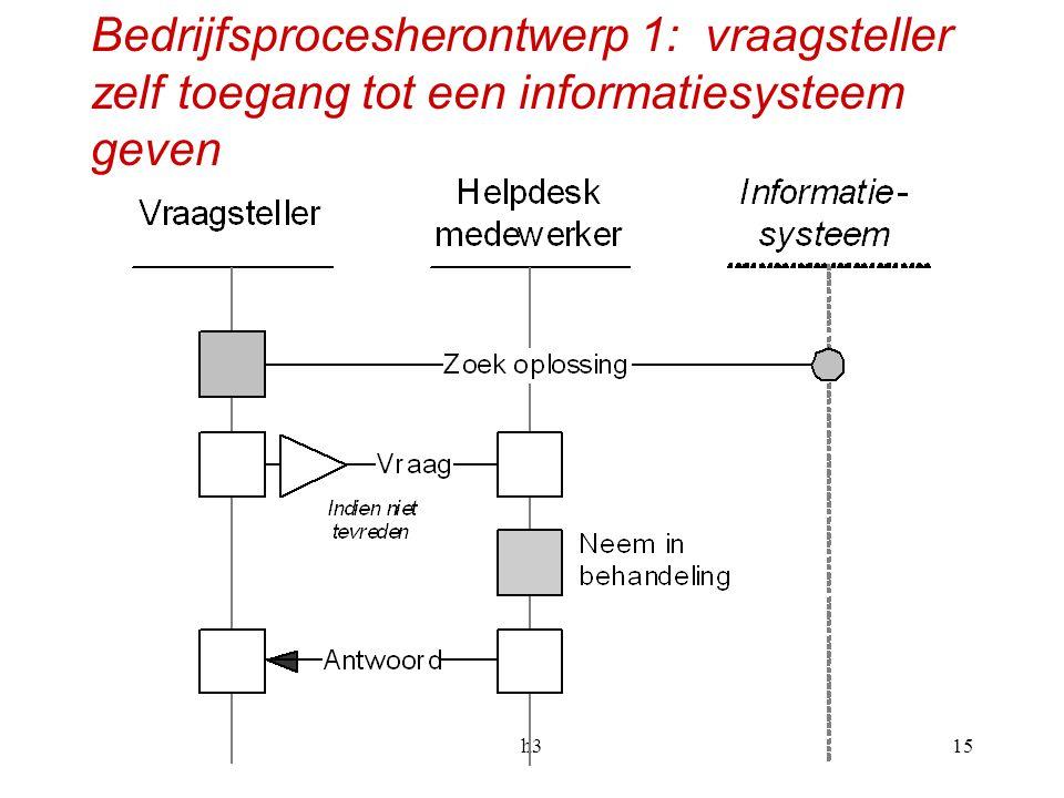 Bedrijfsprocesherontwerp 1: vraagsteller zelf toegang tot een informatiesysteem geven