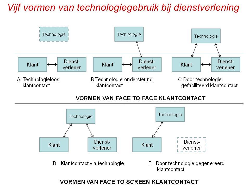 Vijf vormen van technologiegebruik bij dienstverlening