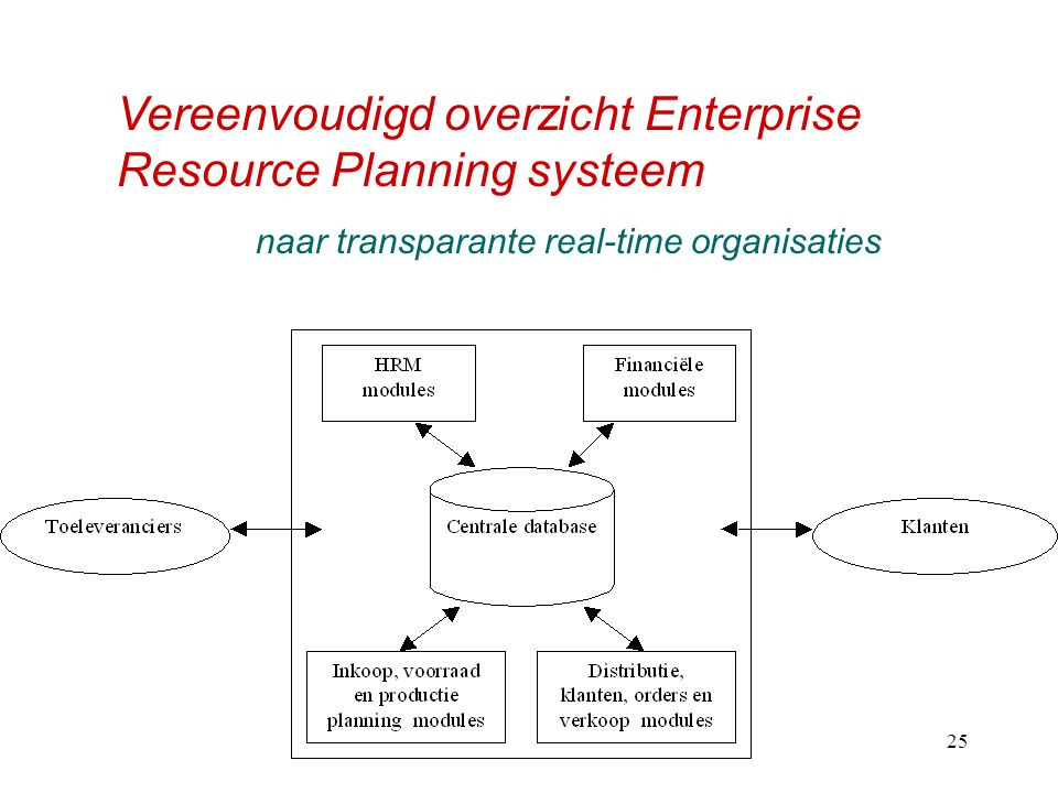 naar transparante real-time organisaties