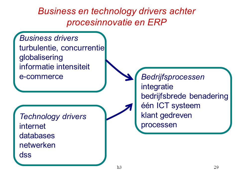 Business en technology drivers achter procesinnovatie en ERP