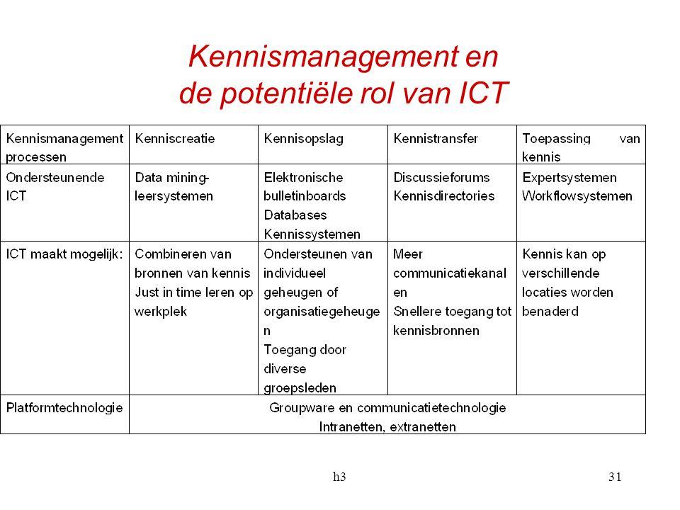 Kennismanagement en de potentiële rol van ICT
