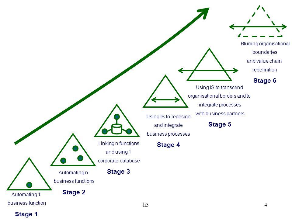 Stage 6 Stage 5 Stage 4 Stage 3 Stage 2 Stage 1