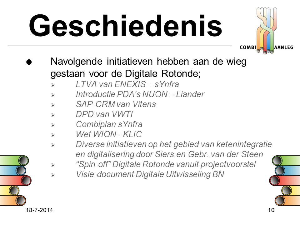 Geschiedenis Navolgende initiatieven hebben aan de wieg gestaan voor de Digitale Rotonde; LTVA van ENEXIS – sYnfra.