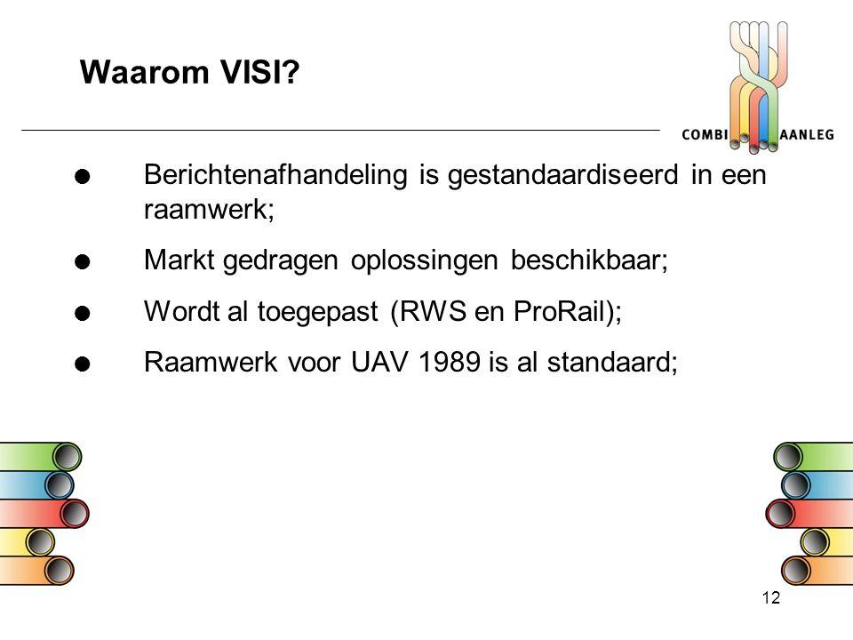 Waarom VISI Berichtenafhandeling is gestandaardiseerd in een raamwerk; Markt gedragen oplossingen beschikbaar;