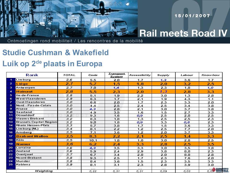 Studie Cushman & Wakefield Luik op 2de plaats in Europa