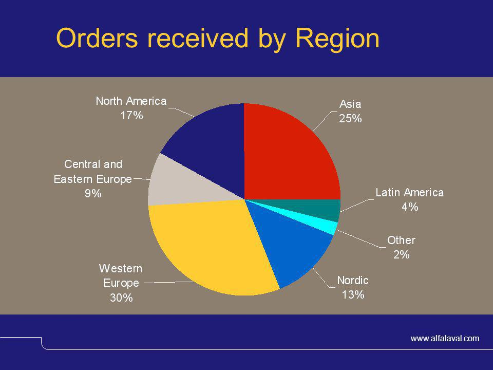 Orders received by Region
