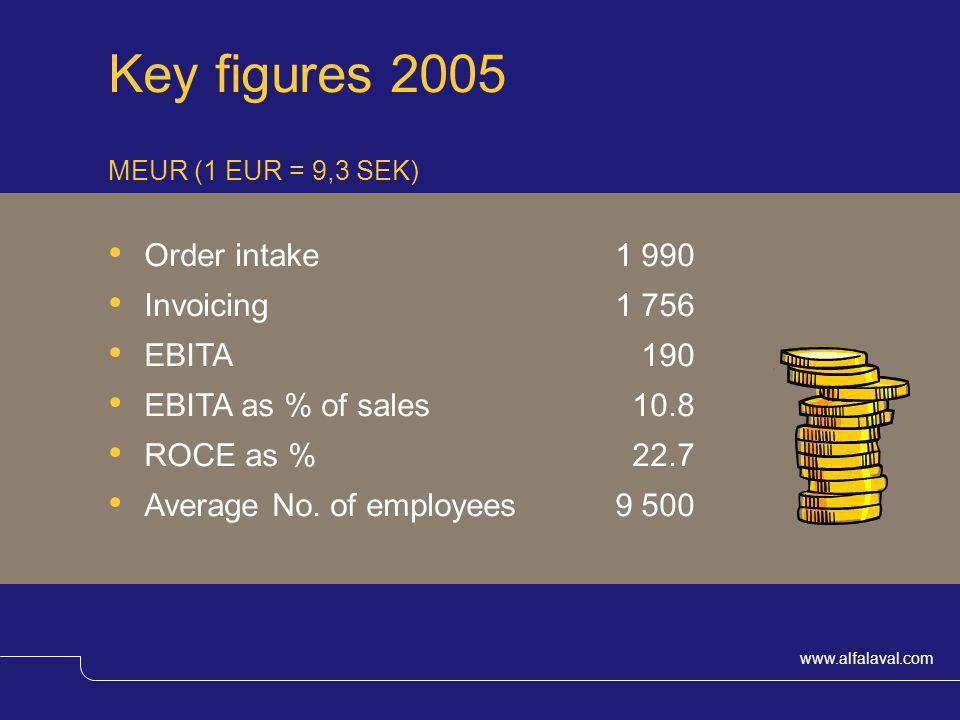 Key figures 2005 Order intake 1 990 Invoicing 1 756 EBITA 190