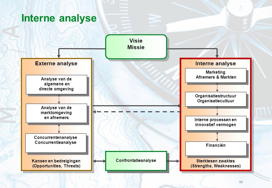 Interne analyse Interne analyse Externe analyse Visie Missie