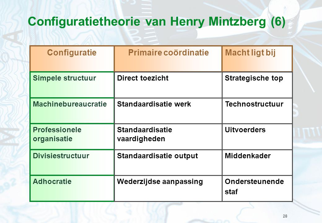 Configuratietheorie van Henry Mintzberg (6)