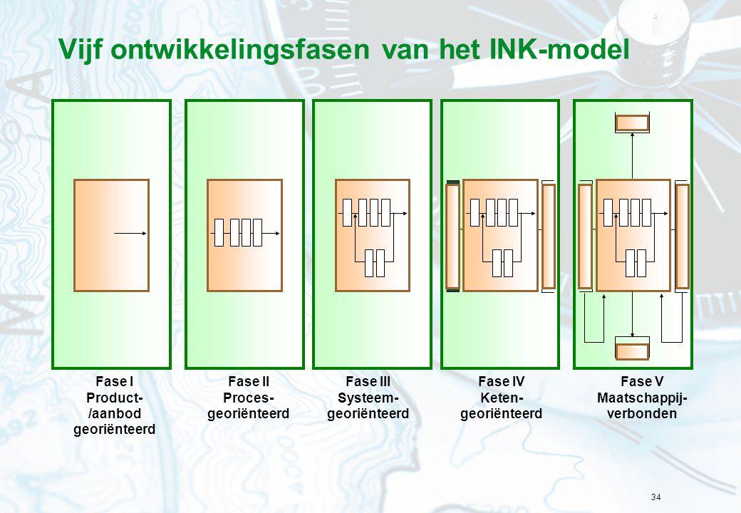Vijf ontwikkelingsfasen van het INK-model