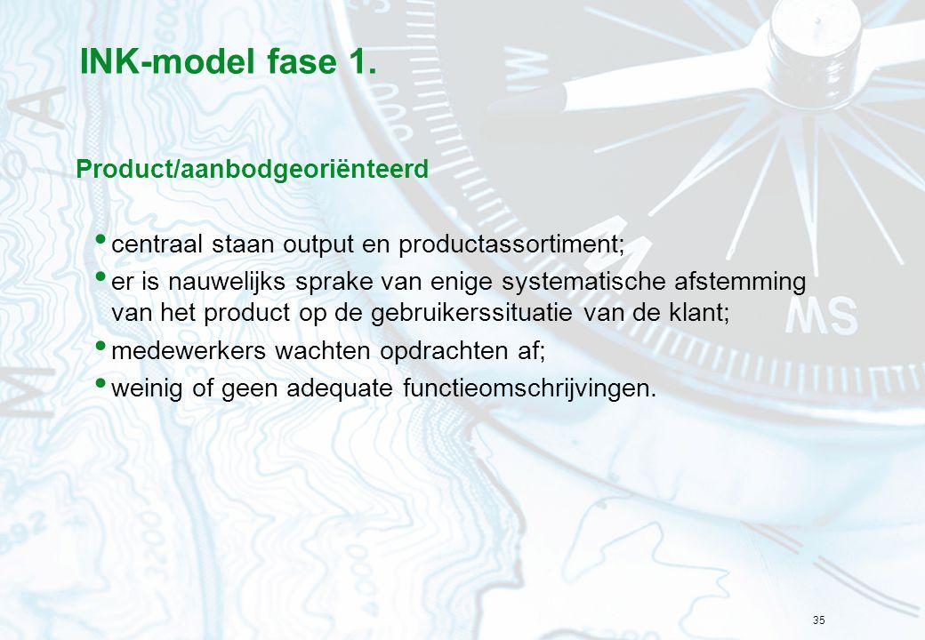 INK-model fase 1. Product/aanbodgeoriënteerd