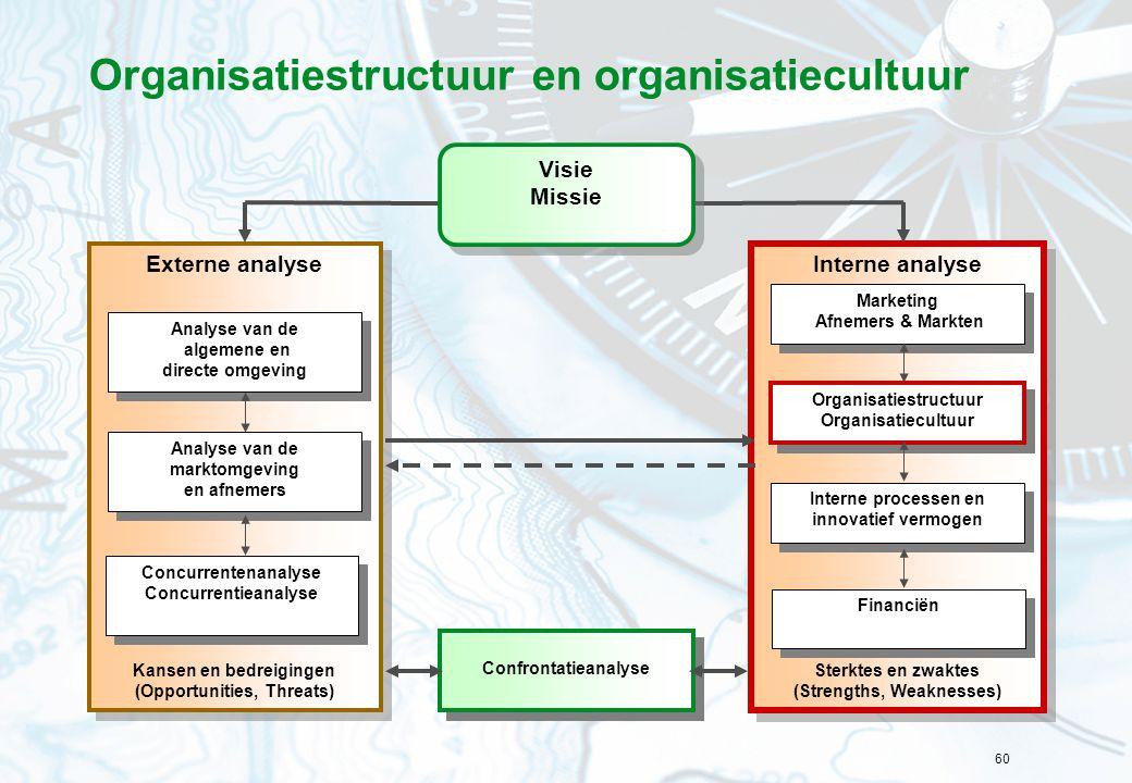 Organisatiestructuur en organisatiecultuur