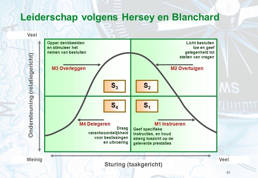 Leiderschap volgens Hersey en Blanchard