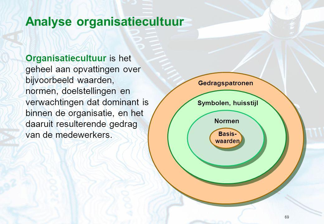 Analyse organisatiecultuur