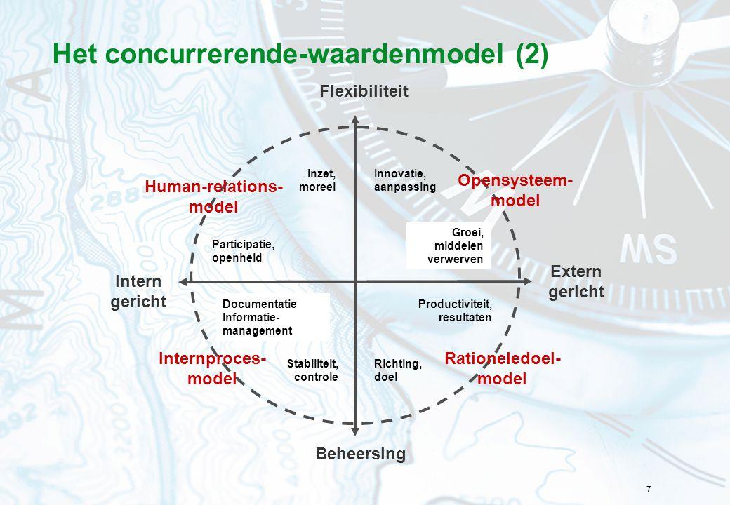 Het concurrerende-waardenmodel (2)