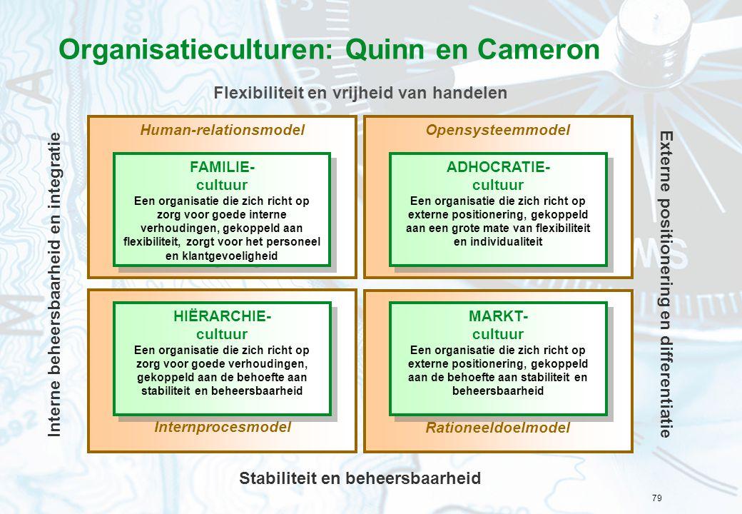 Organisatieculturen: Quinn en Cameron