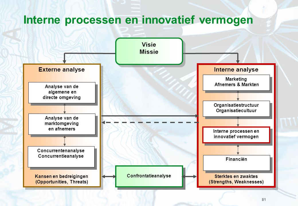 Interne processen en innovatief vermogen