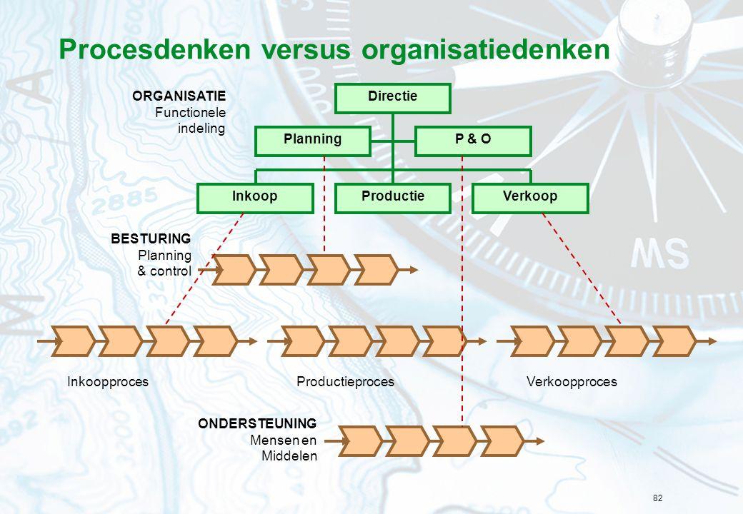 Procesdenken versus organisatiedenken