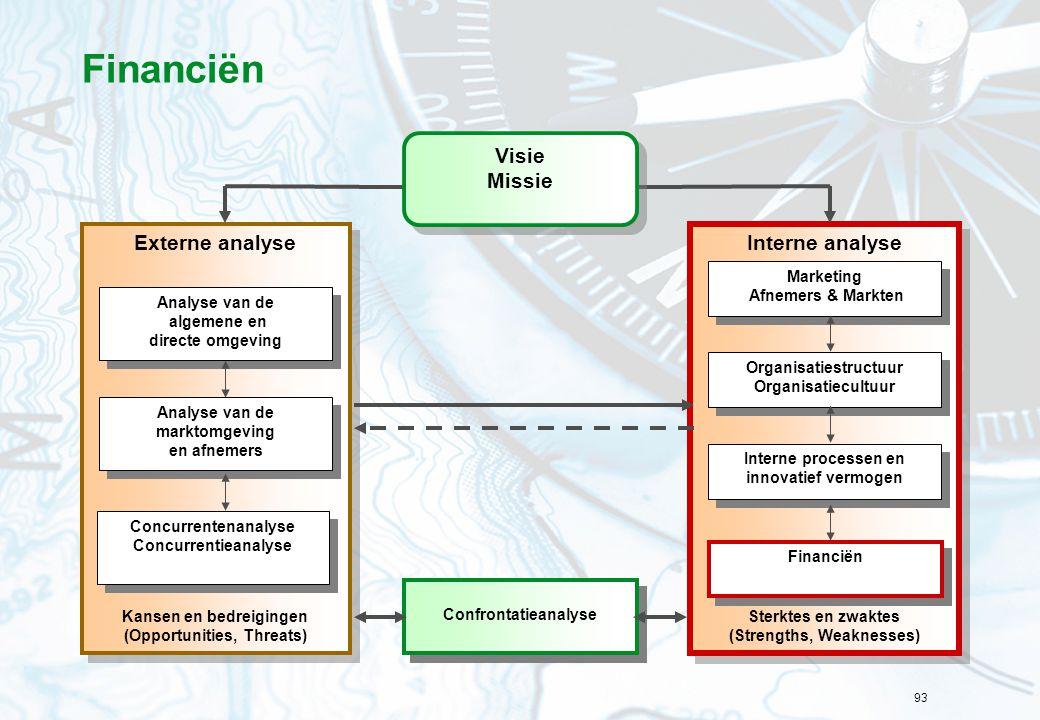 Financiën Interne analyse Externe analyse Visie Missie