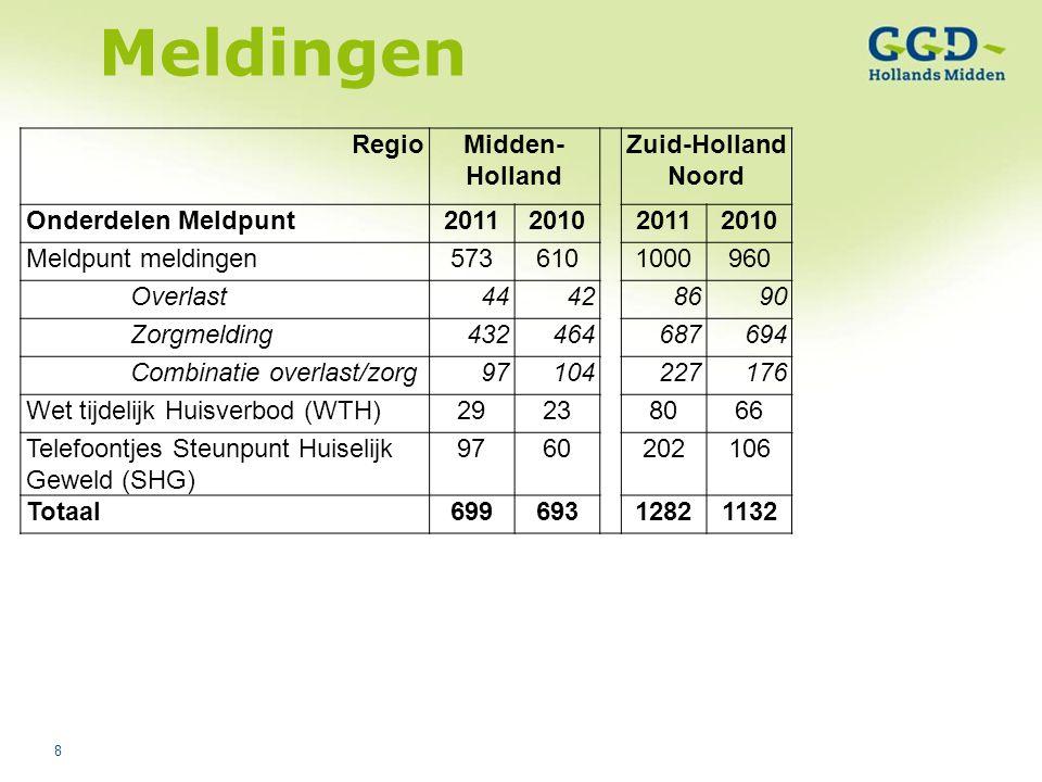 Meldingen Regio Midden-Holland Zuid-Holland Noord Onderdelen Meldpunt