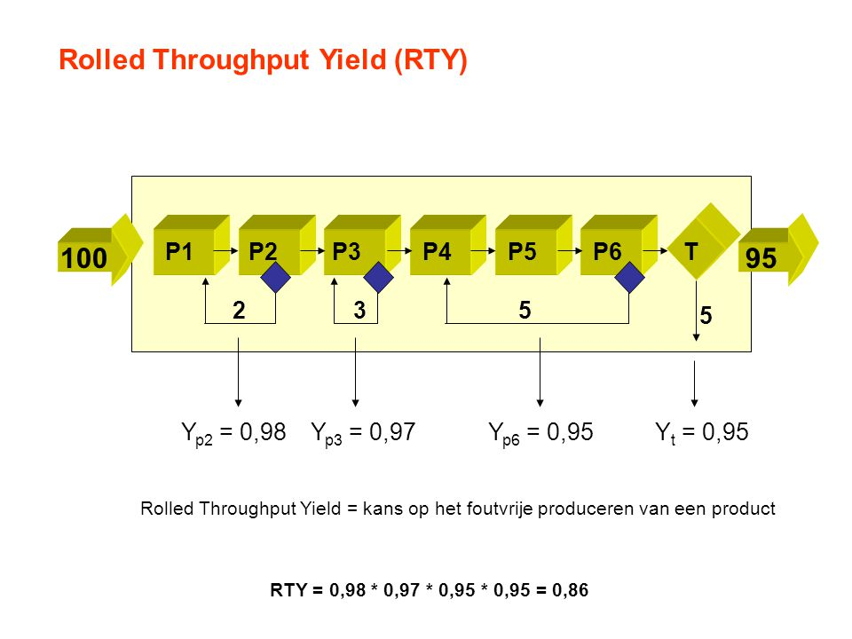Rolled Throughput Yield (RTY)