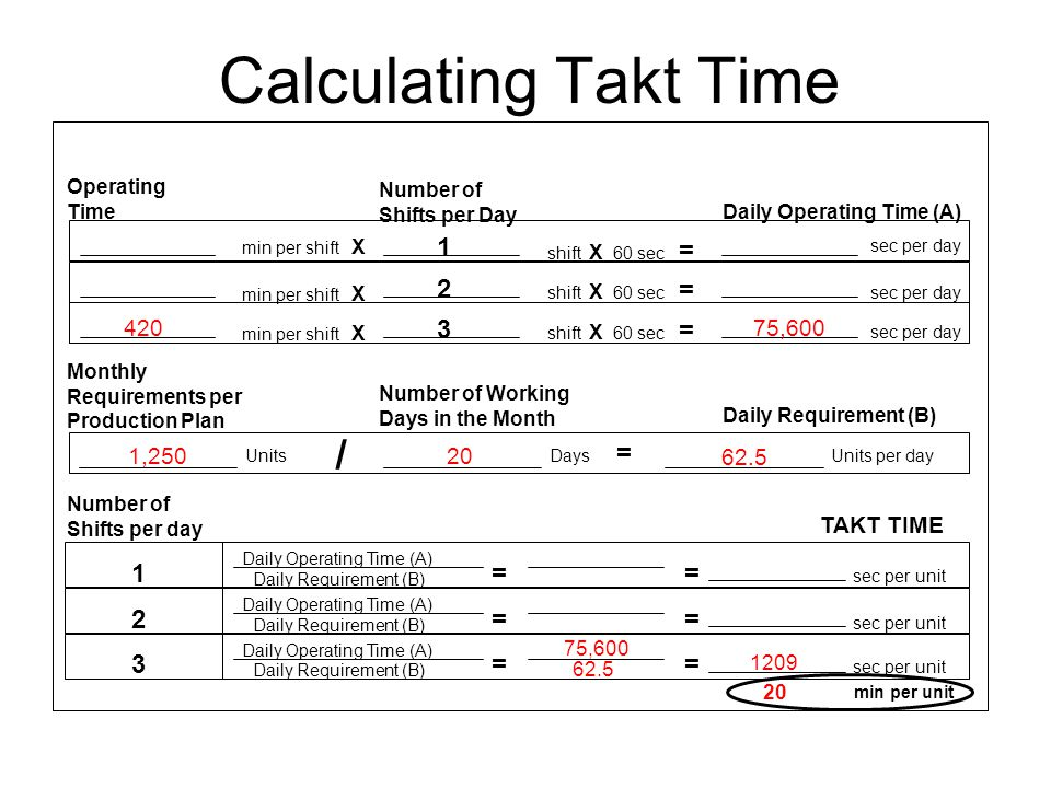 Calculating Takt Time / 1 2 3 = TAKT TIME 420 75,600 1,250 20 62.5