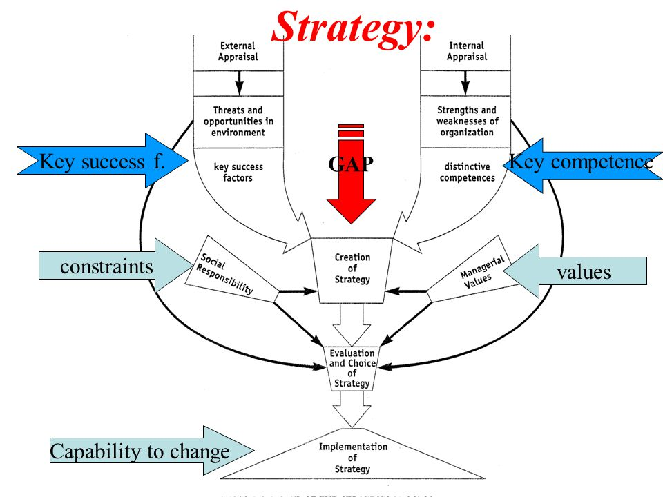 Strategy: Key success f. Key competence GAP constraints values