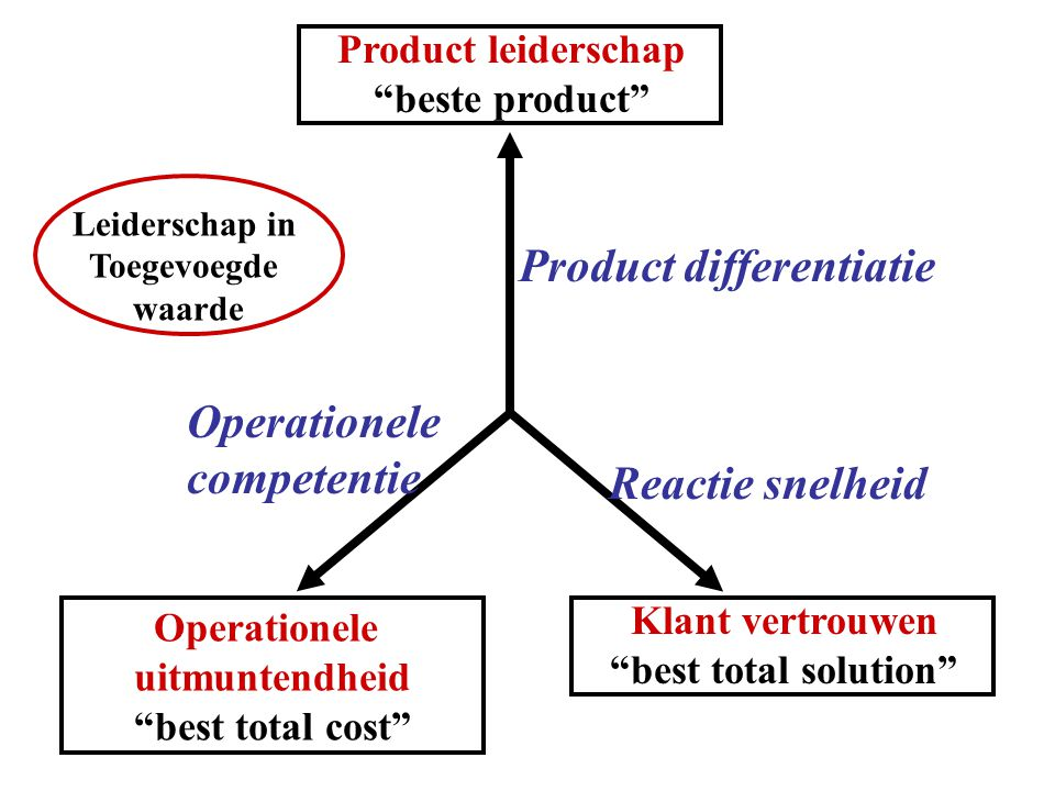 Product differentiatie