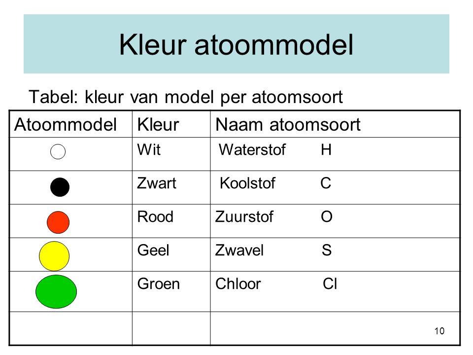 Kleur atoommodel Tabel: kleur van model per atoomsoort Atoommodel