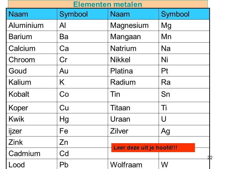 Elementen metalen Naam Symbool Aluminium Al Magnesium Mg Barium Ba