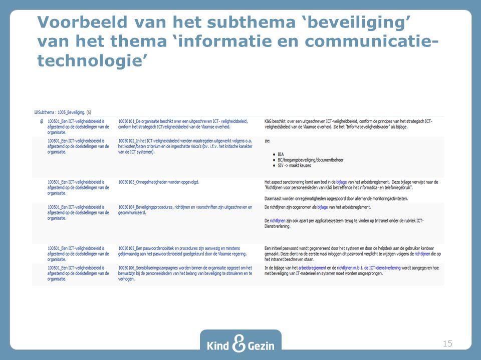 Voorbeeld van het subthema 'beveiliging' van het thema 'informatie en communicatie-technologie'