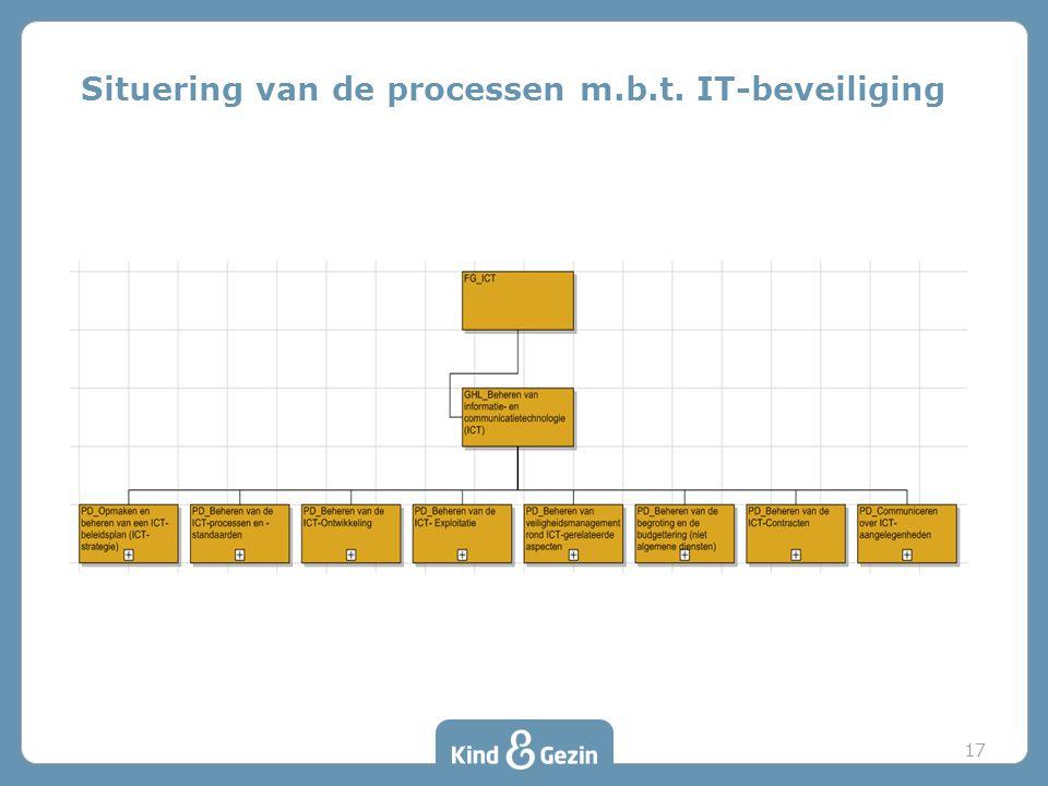 Situering van de processen m.b.t. IT-beveiliging