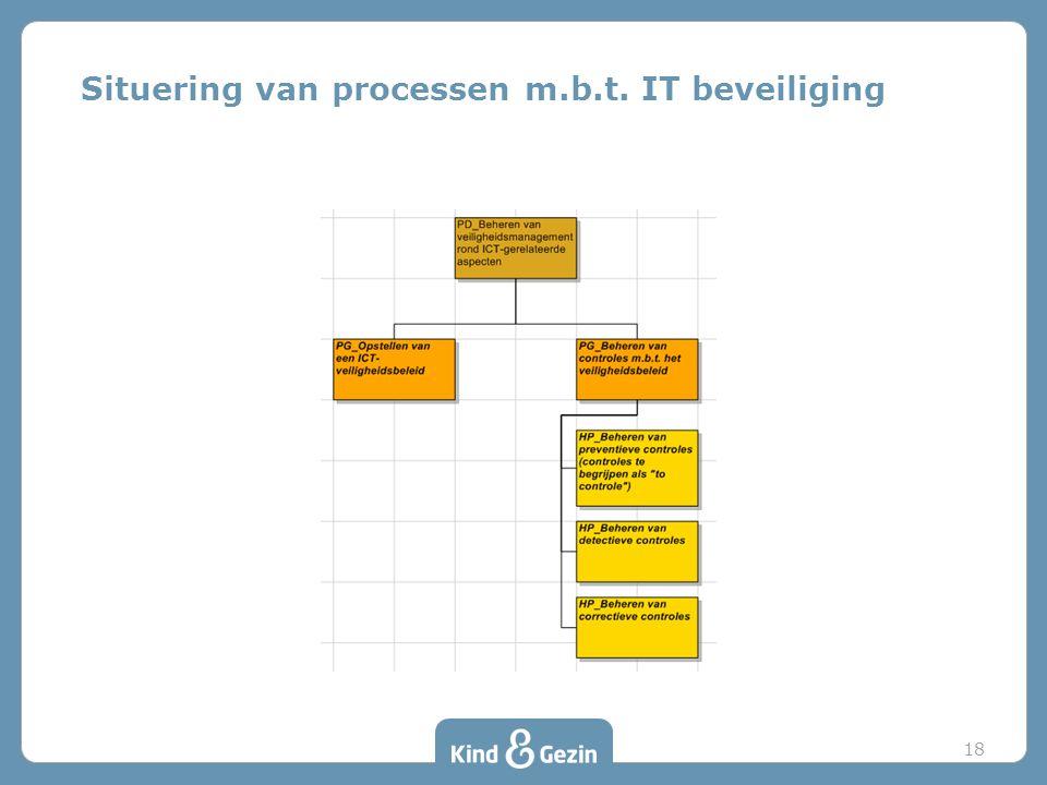 Situering van processen m.b.t. IT beveiliging