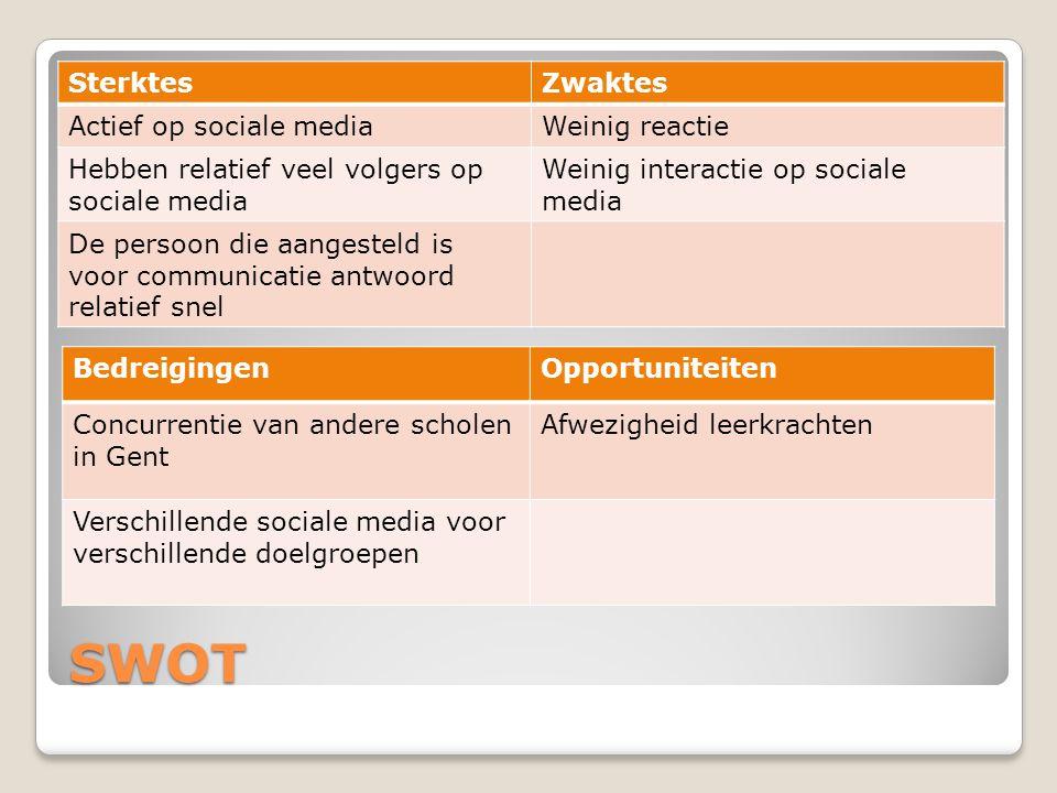 SWOT Sterktes Zwaktes Actief op sociale media Weinig reactie