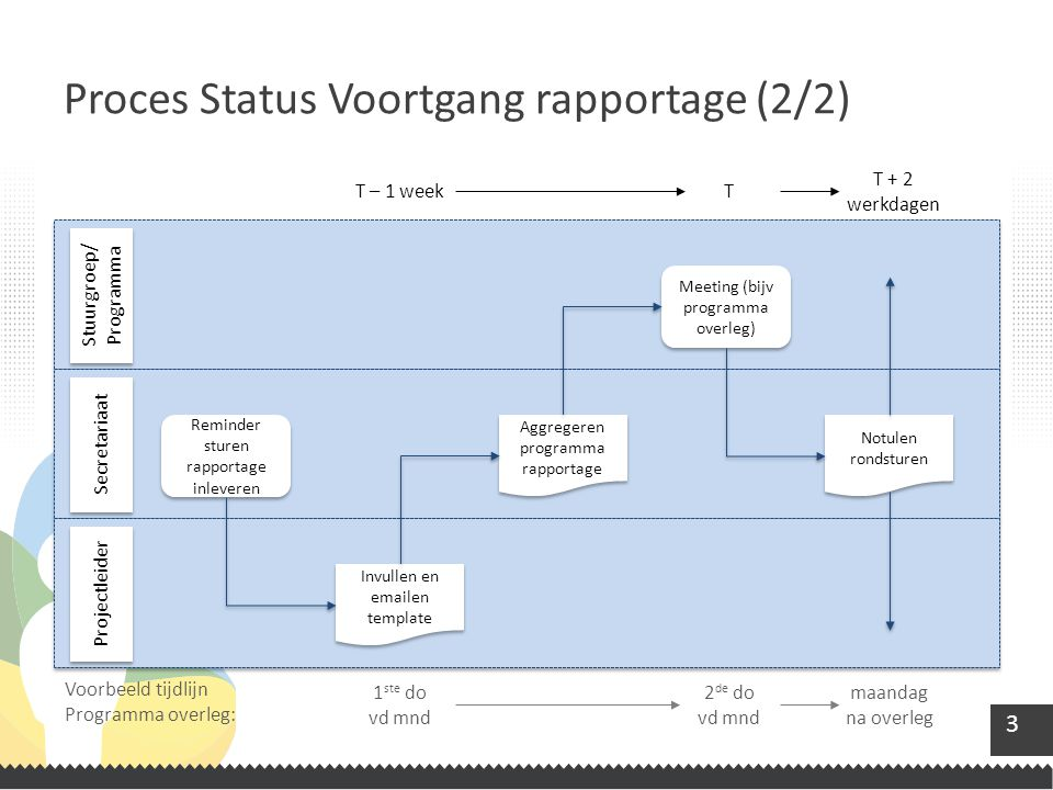 Proces Status Voortgang rapportage (2/2)