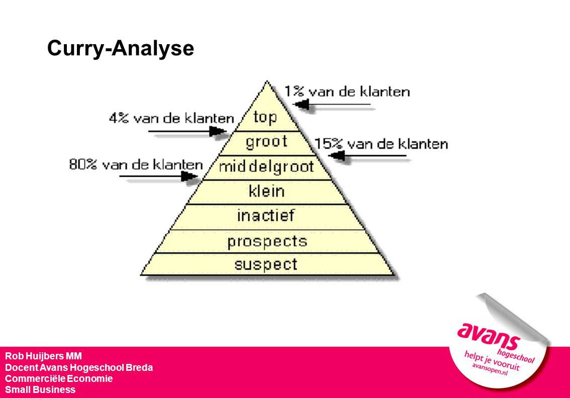 Curry-Analyse Rob Huijbers MM Docent Avans Hogeschool Breda