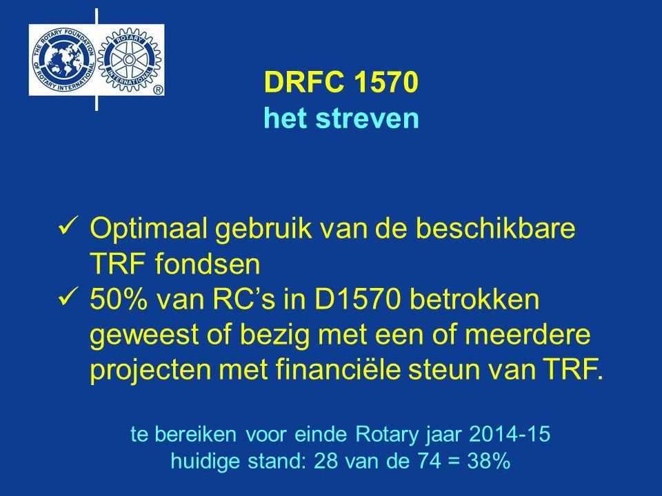 Optimaal gebruik van de beschikbare TRF fondsen