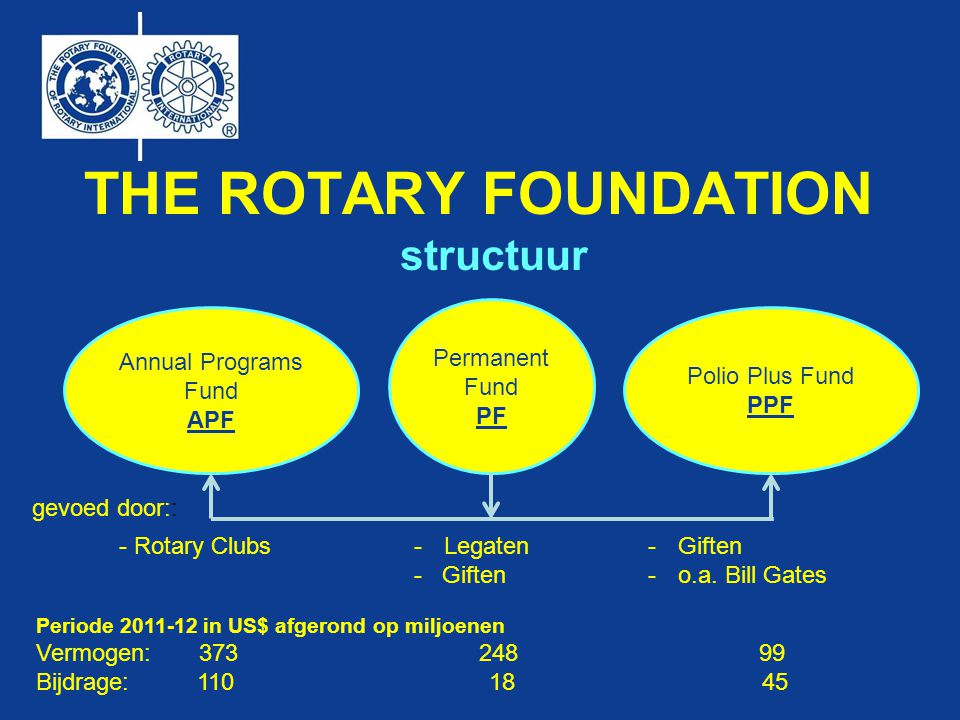 THE ROTARY FOUNDATION structuur Permanent Fund PF Annual Programs Fund