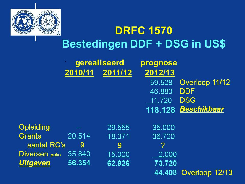Bestedingen DDF + DSG in US$