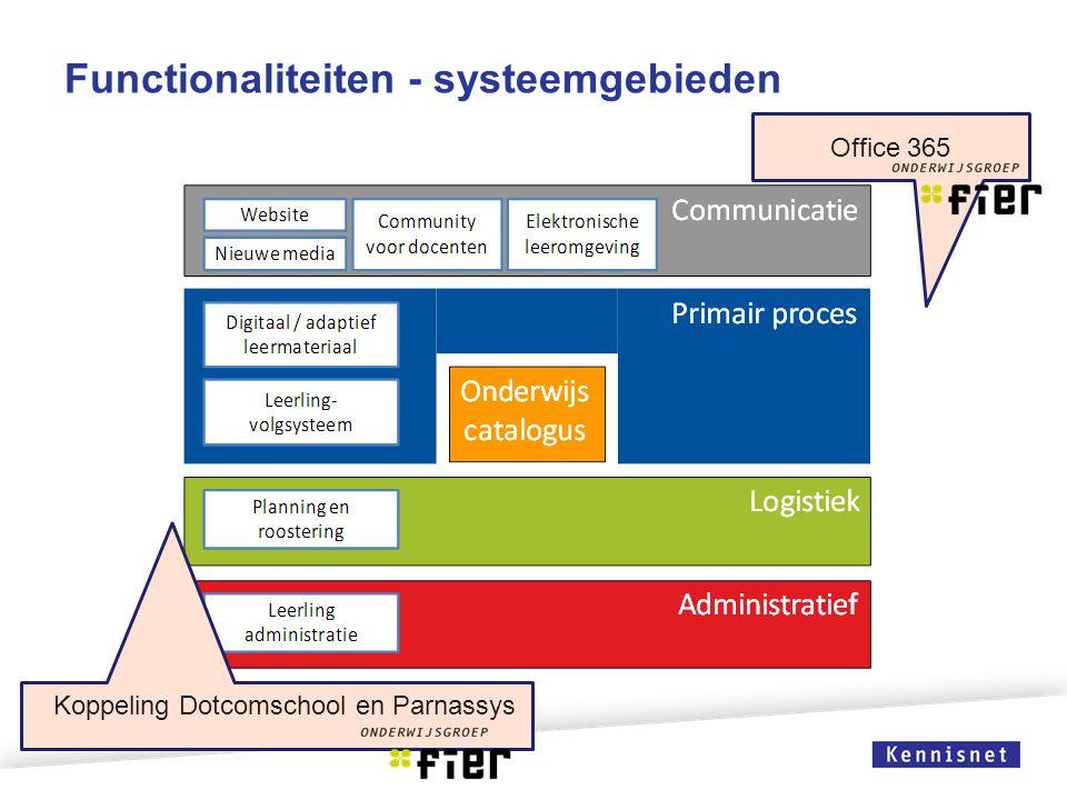 Functionaliteiten - systeemgebieden