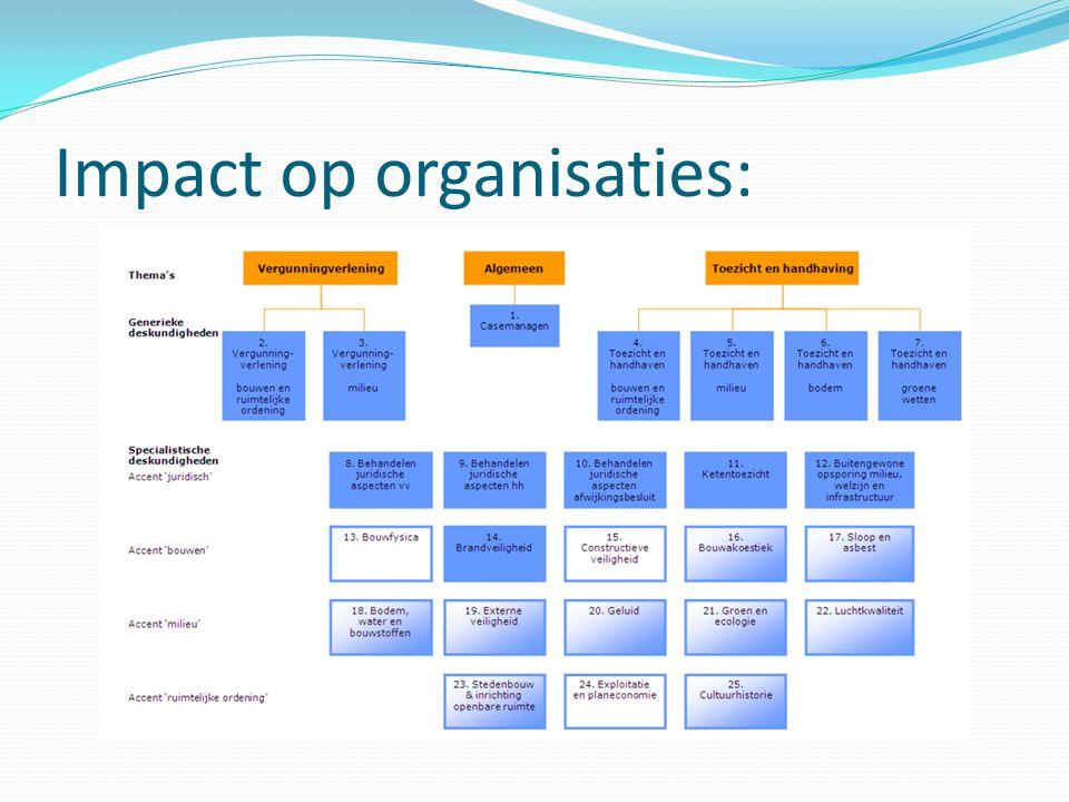 Impact op organisaties: