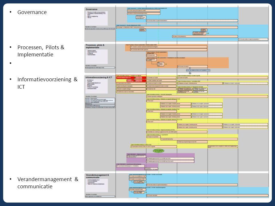 Processen, Pilots & Implementatie