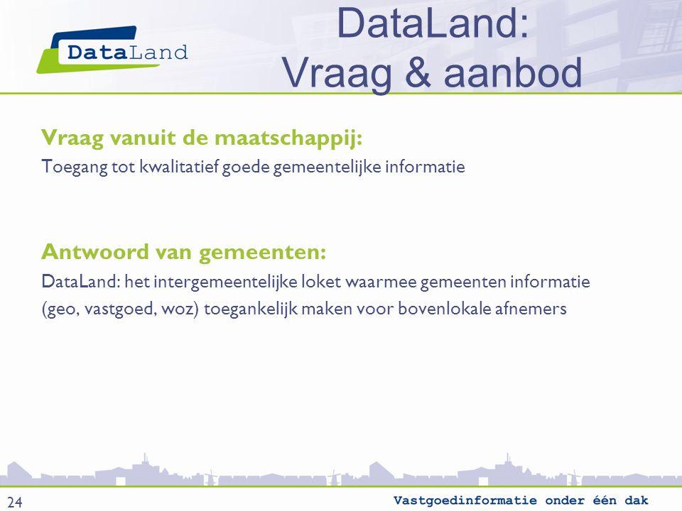 DataLand: Vraag & aanbod