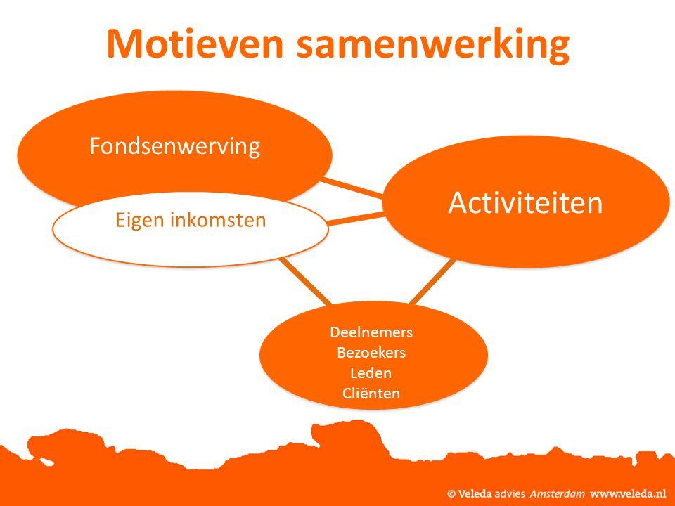 Motieven samenwerking