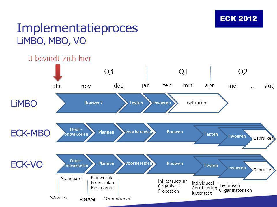 Implementatieproces LiMBO, MBO, VO LiMBO ECK-MBO ECK-VO