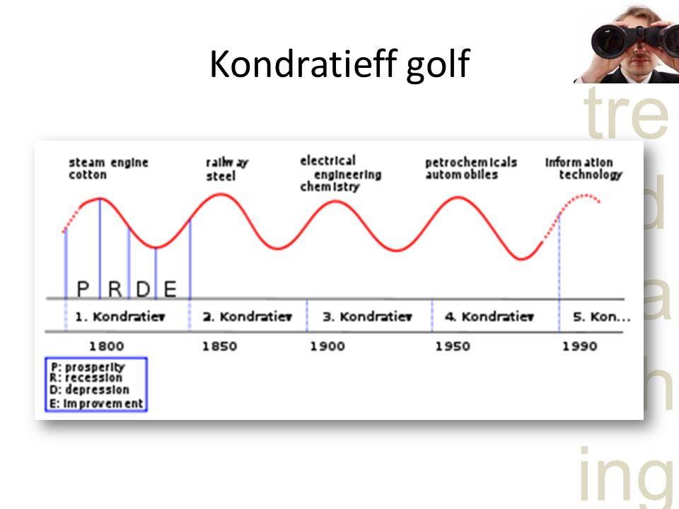 Kondratieff golf