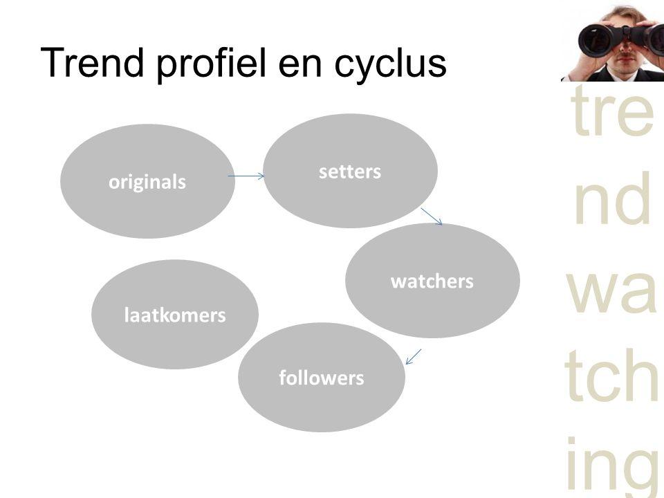 Trend profiel en cyclus