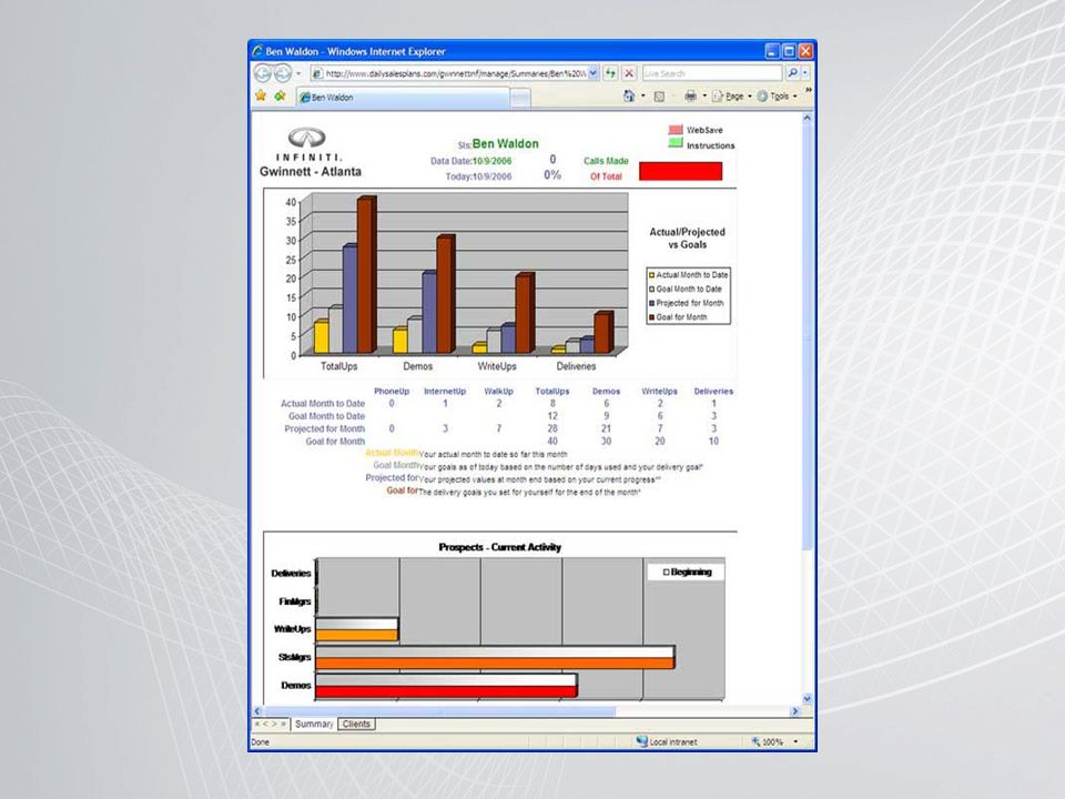 Deze spreadsheets werken volgens hetzelfde principe als Microsoft Excel, met de mogelijkheid om tabellen en grafiekente combineren en te presenteren.