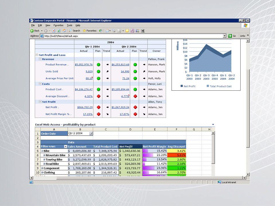 Een Dashboard is een verwante groep interactieve scorecard- en rapportweergaven die samen zijn georganiseerd in een Sharepoint of website.